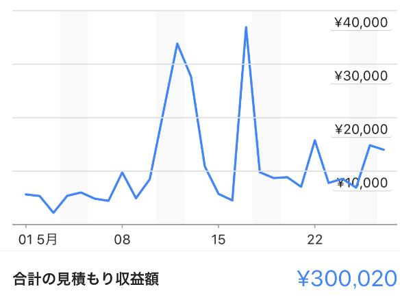 44 - アドセンスブログ半年で月収100万副業実践記【コンサル事例】