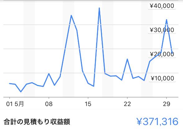 47 - アドセンスブログ半年で月収100万副業実践記【コンサル事例】